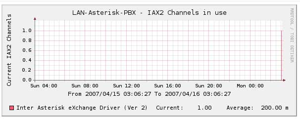 snmp_iax_channels