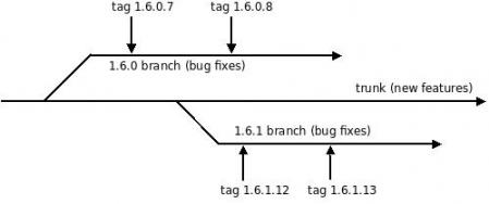 asterisk_1-6_release_tree